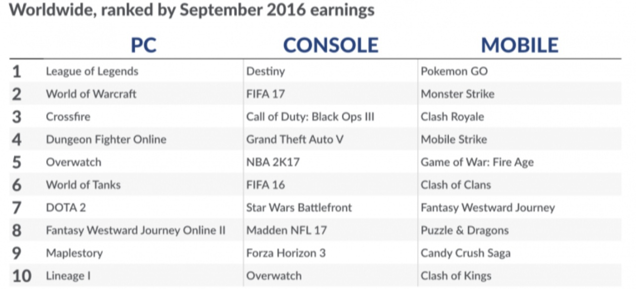 Digitaler Spielemarkt (Sonstiges) von