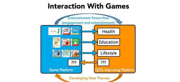 Nintendo (Unternehmen) von Nintendo